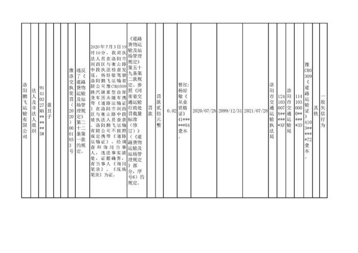 2020.07.28河南省洛阳市w88优德体育w88手机版机构行政处罚信用信息公2_页面_4.jpg