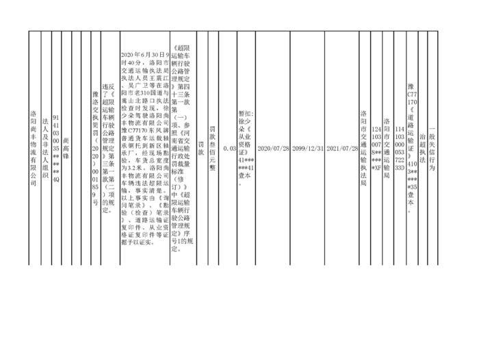 2020.07.28河南省洛阳市w88优德体育w88手机版机构行政处罚信用信息公2_页面_5.jpg