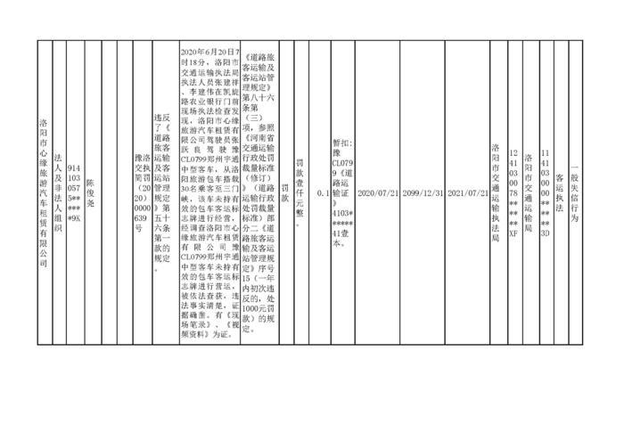 2020.07.27河南省洛阳市w88优德体育w88手机版机构行政处罚信用信息公示3_页面_2.jpg