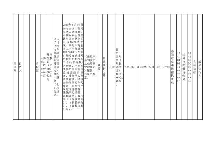 2020.07.27河南省洛阳市w88优德体育w88手机版机构行政处罚信用信息公示3_页面_3.jpg