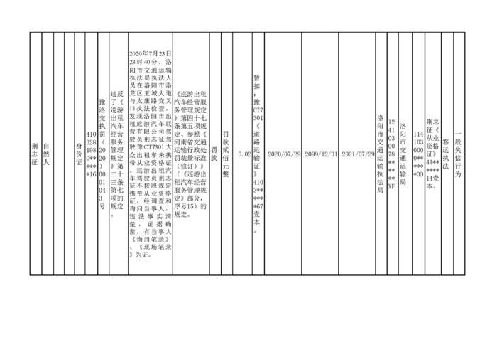 2020.07.29河南省洛阳市w88优德体育w88手机版机构行政处罚信用信息公示_页面_3.jpg