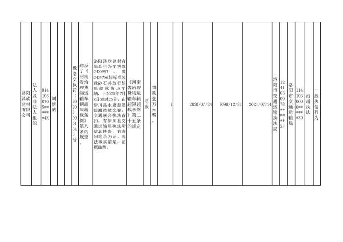 2020.07.27河南省洛阳市w88优德体育w88手机版机构行政处罚信用信息公示2_页面_2.jpg