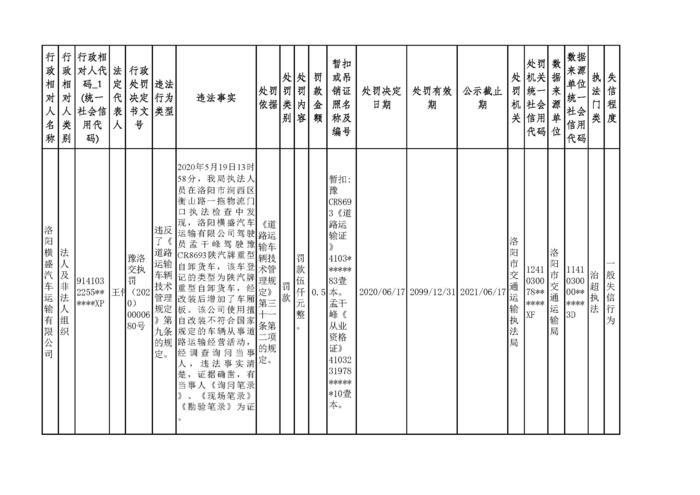 2020.06.18河南省洛阳市w88优德体育w88手机版机构行政处罚信用信息公示5.jpg