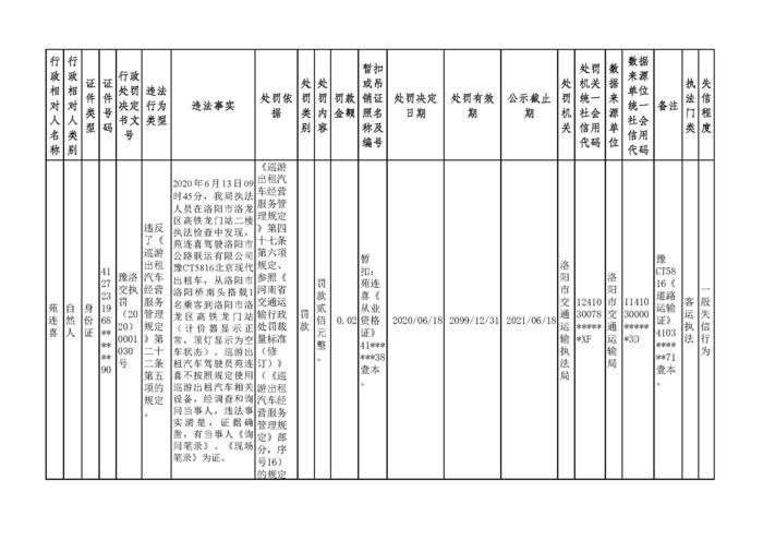 2020.06.18河南省洛阳市w88优德体育w88手机版机构行政处罚信用信息公示6.jpg