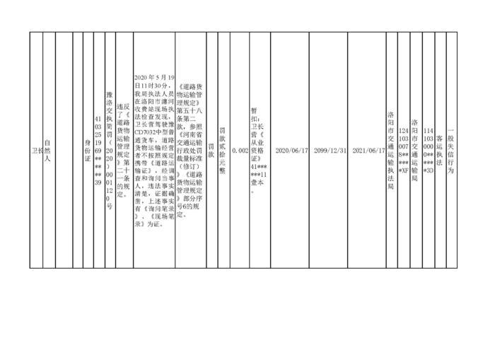2020.06.19河南省洛阳市w88优德体育w88手机版机构行政处罚信用信息公示2_页面_4.jpg